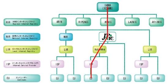 インターネットの歴史において重大な日」IPv4アドレスがついに枯渇 ...