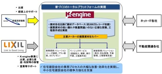 K,engineへの出資の概要. 「K,engine」は、LIXIL