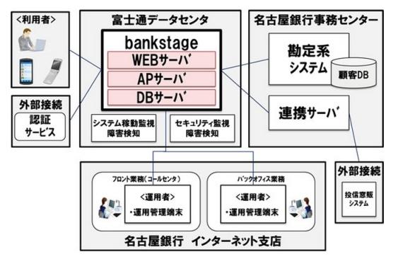 Banktage