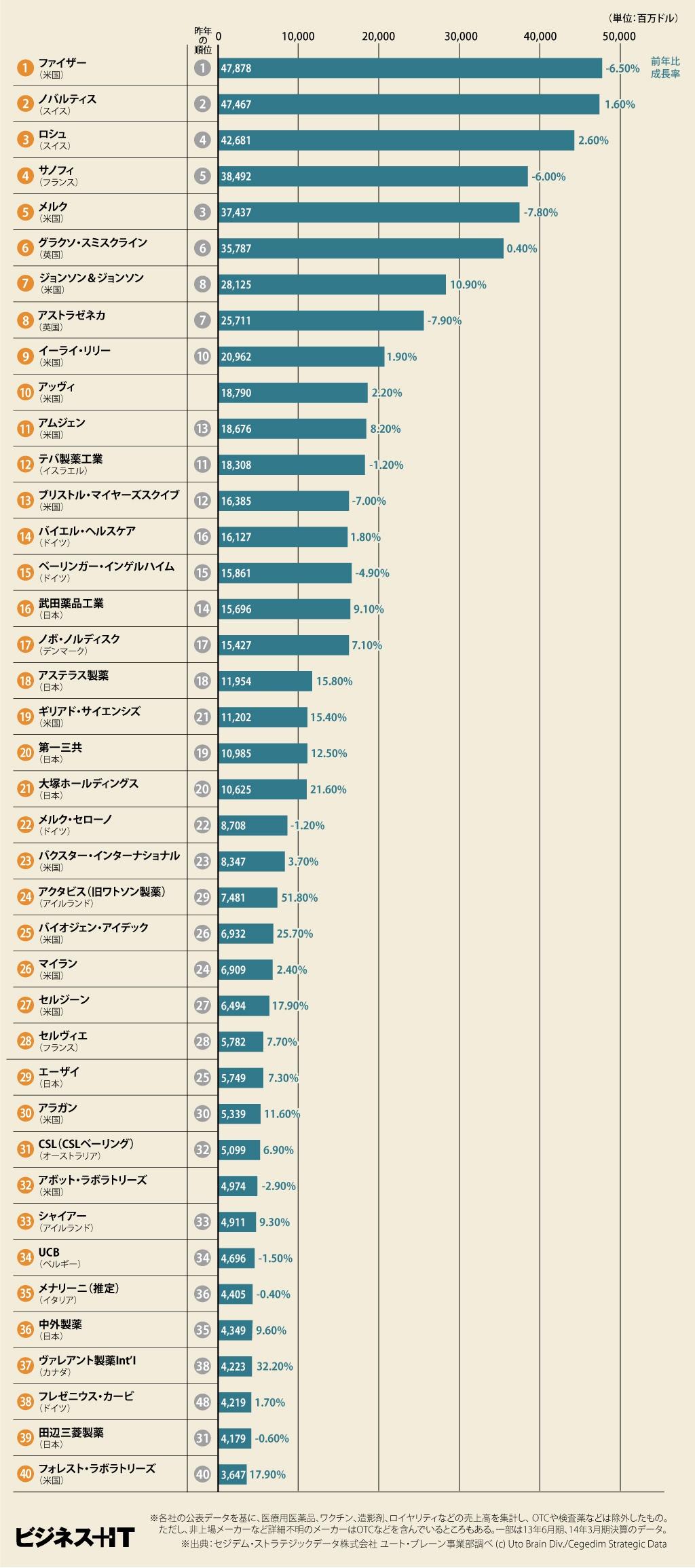 世界 製薬 会社 ランキング