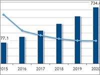 2020年国内パブリッククラウド市場は7300億円超、以降もAPIエコノミーで成長