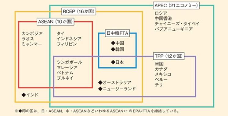 Tpp と は 利益?不利益?そもそも「TPP」って何? [社会ニュース]