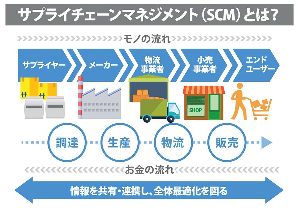サプライ チェーン と は サプライチェーンとは何か具体例を交えて徹底解説 三井倉庫グループ
