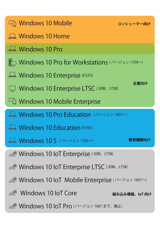 Windows 10の法人導入、基礎からわかる主要エディション比較や