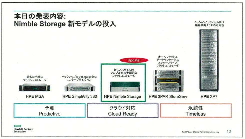 hpe オールフラッシュ hpe nimble storage を刷新 scmとnvmeを活用