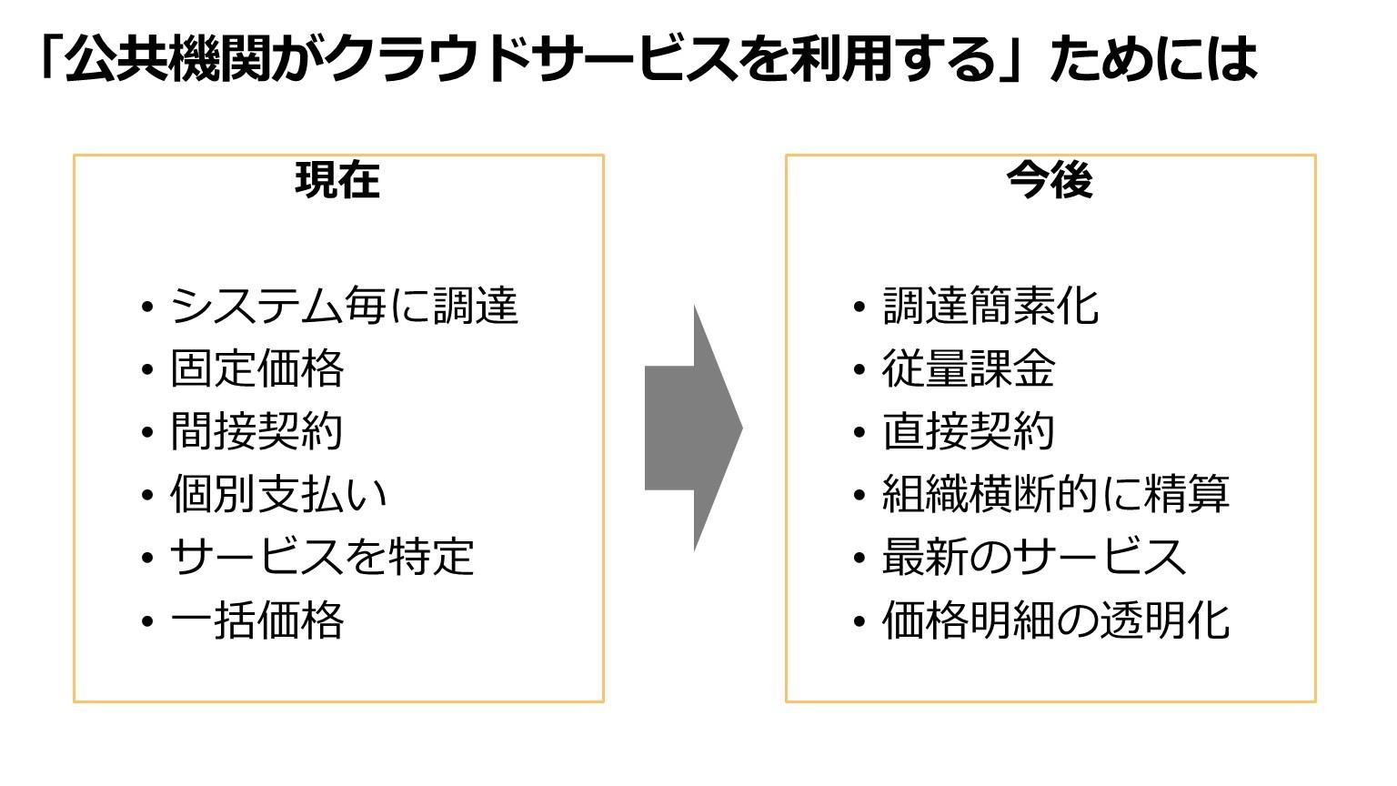 利用 サービス 基本 クラウド 方針 システム に 係る 情報 の における 政府