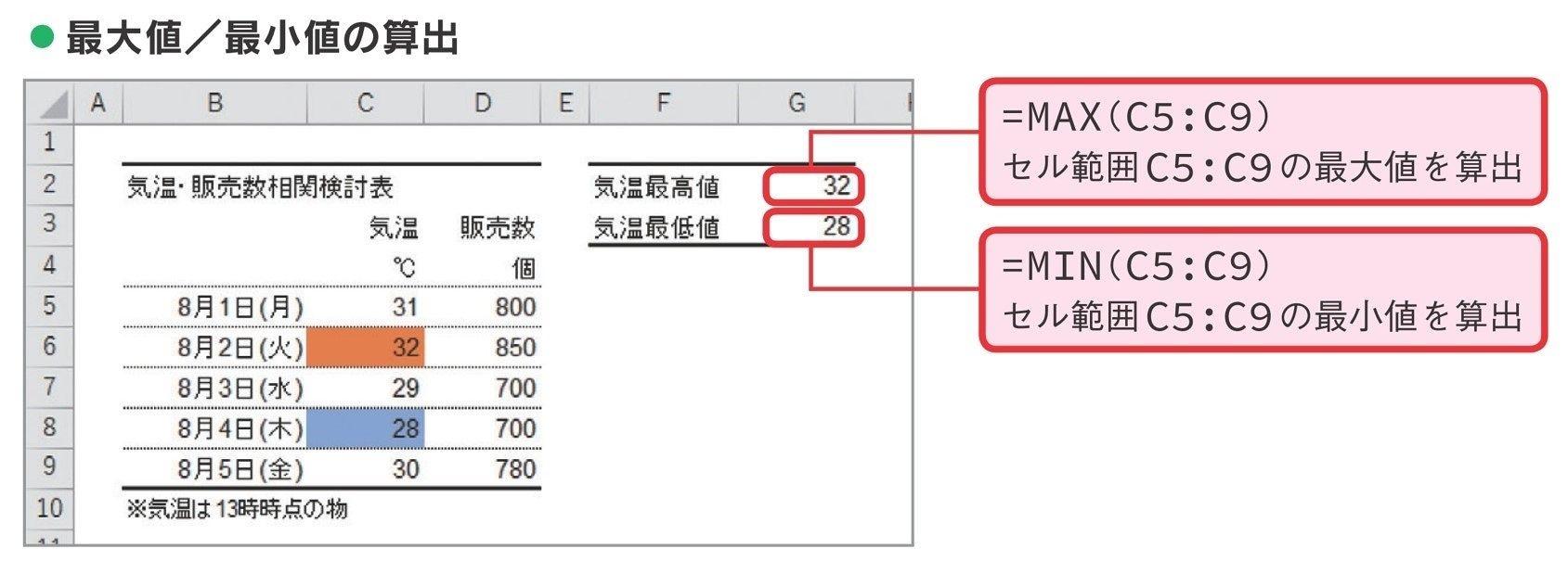 計算 エクセル 関数 年齢