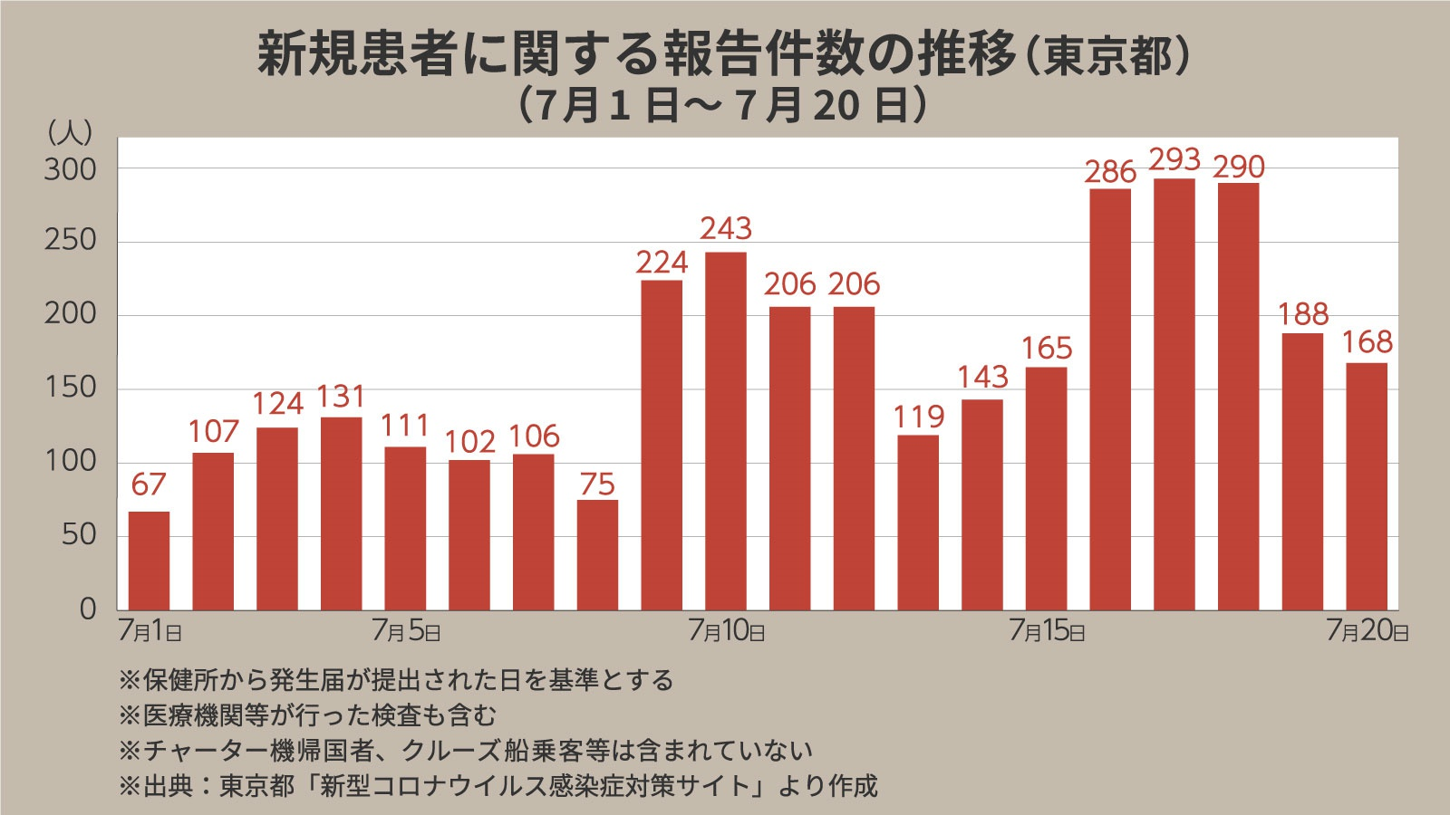 コロナ 者 ウイルス 都 数 感染 今日 東京