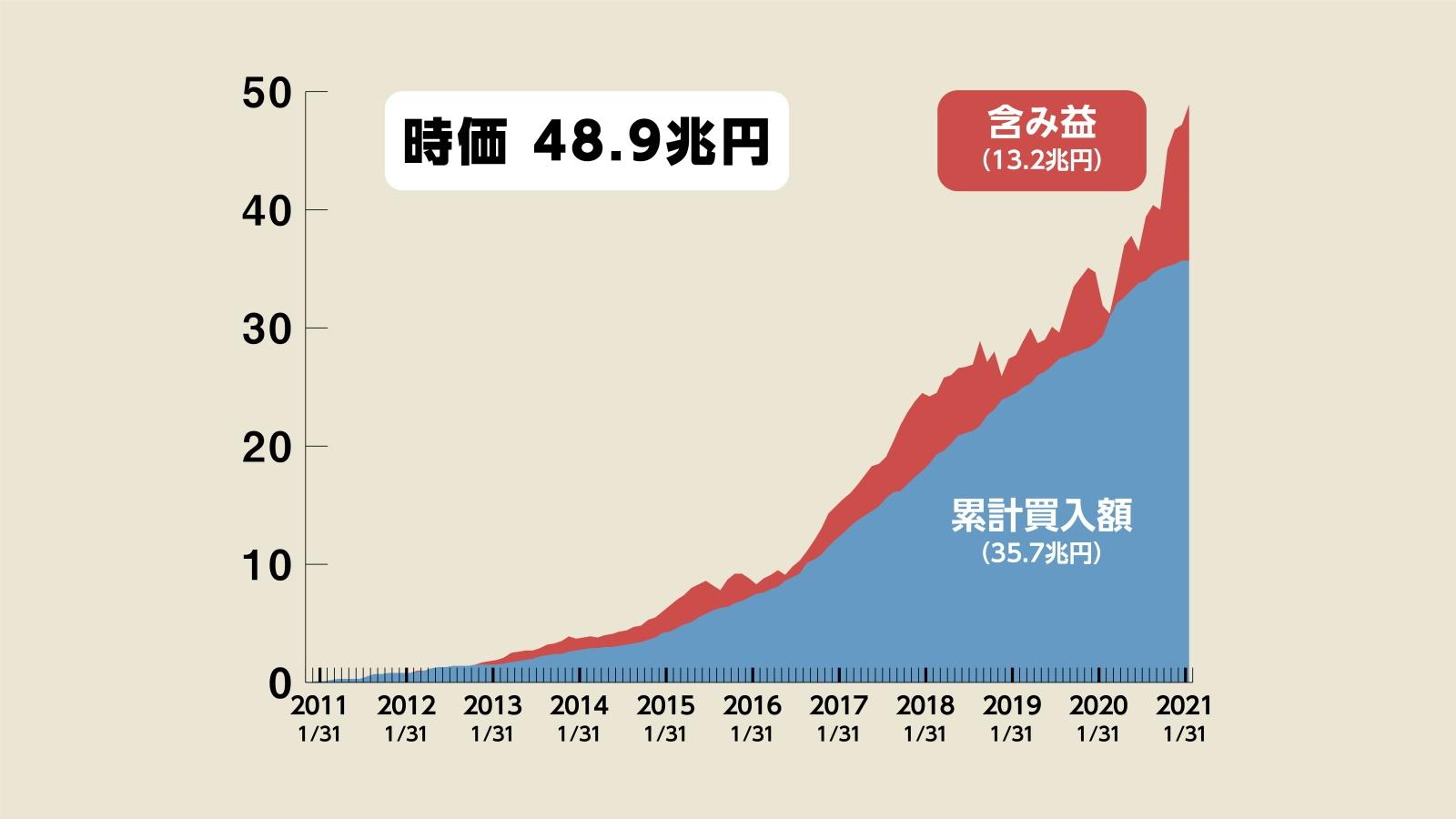 買い入れ 結果 etf 日銀 日銀ETF買い入れ結果(2010年~2011年)